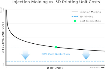 3D Printing Costs and Time Savings