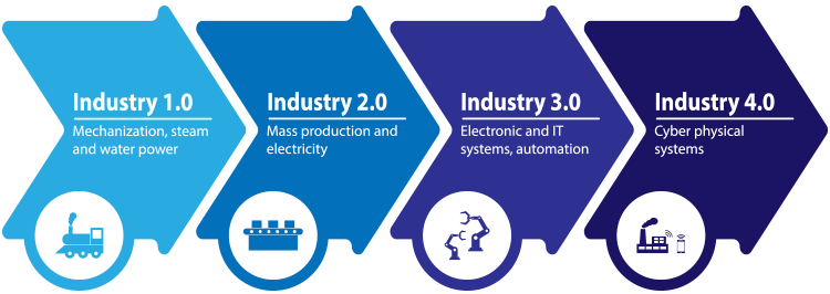 4 Stages of Industry 4.0